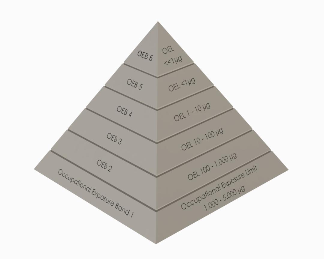 Containment Pyramide